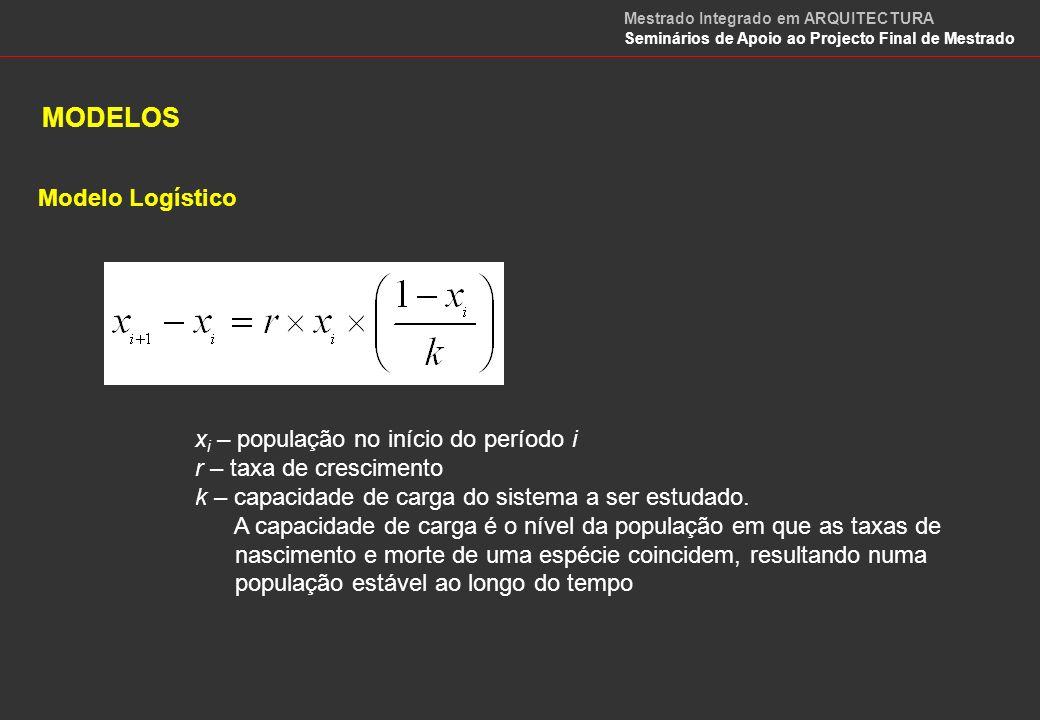 MÉTODOS DE ANÁLISE DE DADOS DescritivosExplicativoClassificativos Análise em Componentes Principais (ACP) Análise Factorial das Correspondências (AFC) Regressão simples Regressão múltipla Classificação Automática Análise Discriminante MODELOS Mestrado Integrado em ARQUITECTURA Seminários de Apoio ao Projecto Final de Mestrado