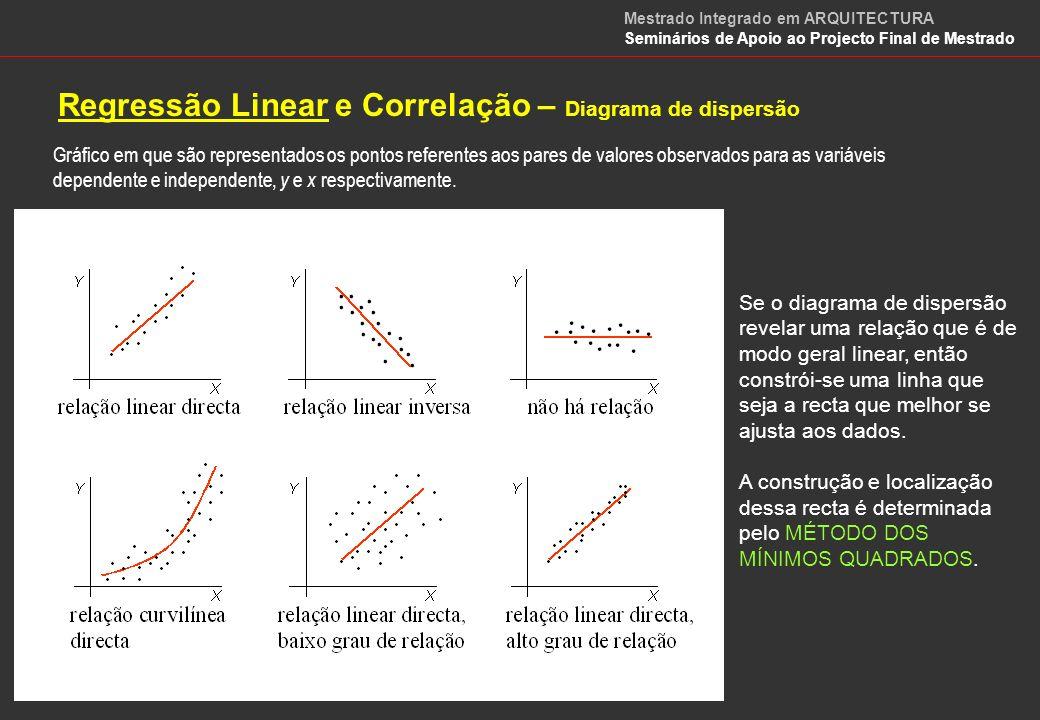 Regressão Linear – Diagrama de dispersão Gráfico em que são representados os pontos referentes aos pares de valores observados para as variáveis dependente e independente, y e x respectivamente.
