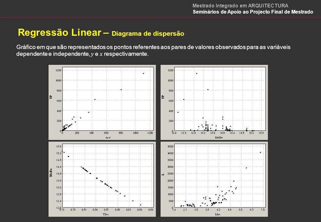 Regressão Linear e Correlação Método dos Mínimos Quadrados para ajustar uma recta de regressão Pelo Método dos Mínimos Quadrados, a equação de regressão que melhor se ajusta aos dados é aquela para a qual é mínima a soma dos quadrados dos desvios entre os valores observados ( pontos do diagrama de dispersão ) e estimados para a variável dependente ( obtidos pela equação de recta ) a partir dos dados amostrais.
