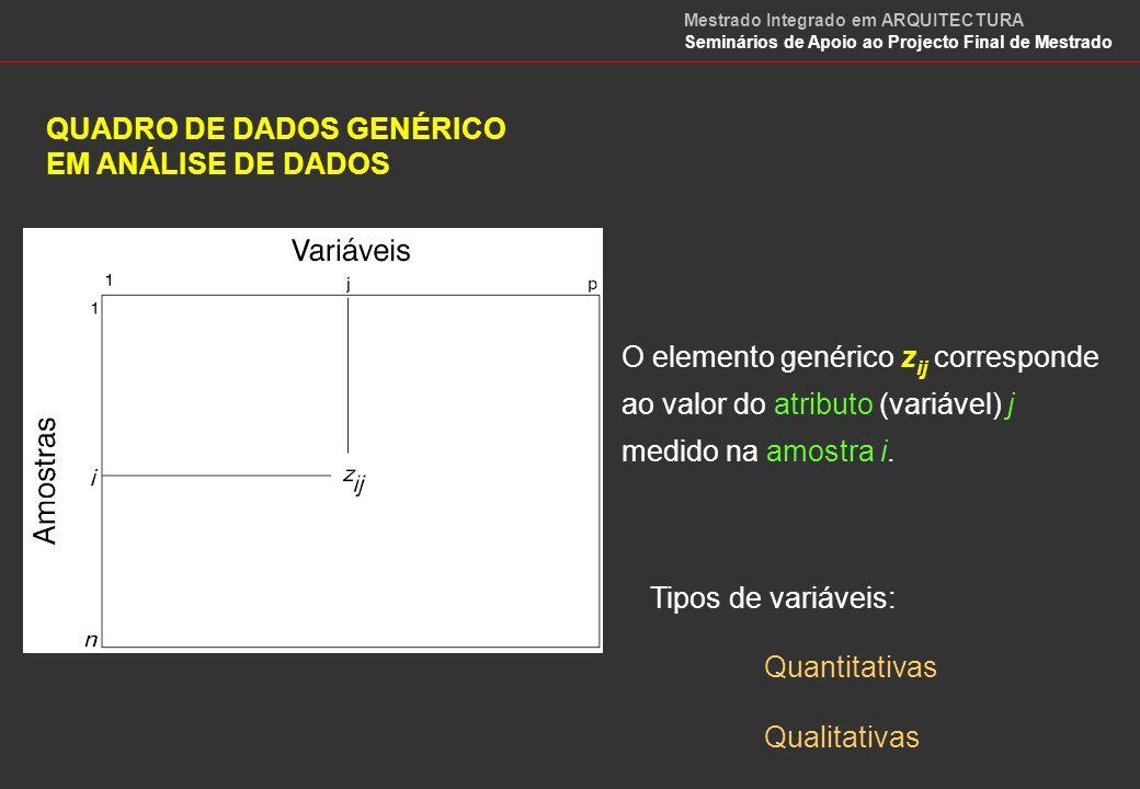 MÉTODOS DE ANÁLISE DE DADOS Análise em Componentes Principais (ACP) Análise Factorial das Correspondências (AFC) Regressão Classificação Automática Análise Discriminante DescritivosExplicativoClassificativos Mestrado Integrado em ARQUITECTURA Seminários de Apoio ao Projecto Final de Mestrado