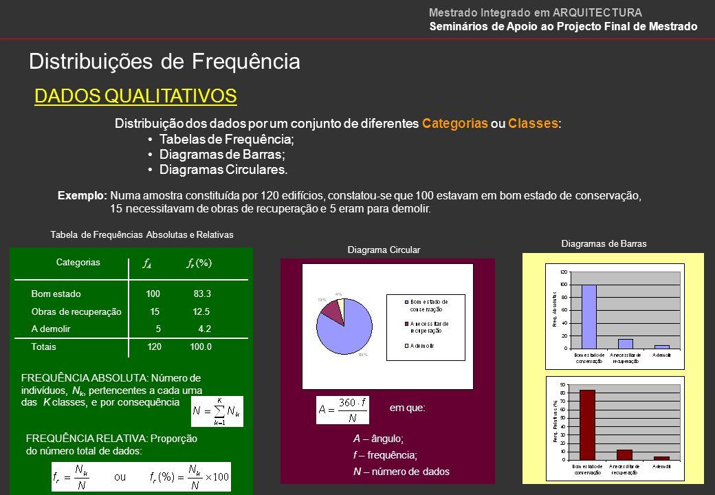 QUADRO DE DADOS QUALITATIVOS QUADRO DISJUNTIVO COMPLETO Codificação DADOS QUALITATIVOS Mestrado Integrado em ARQUITECTURA Seminários de Apoio ao Projecto Final de Mestrado