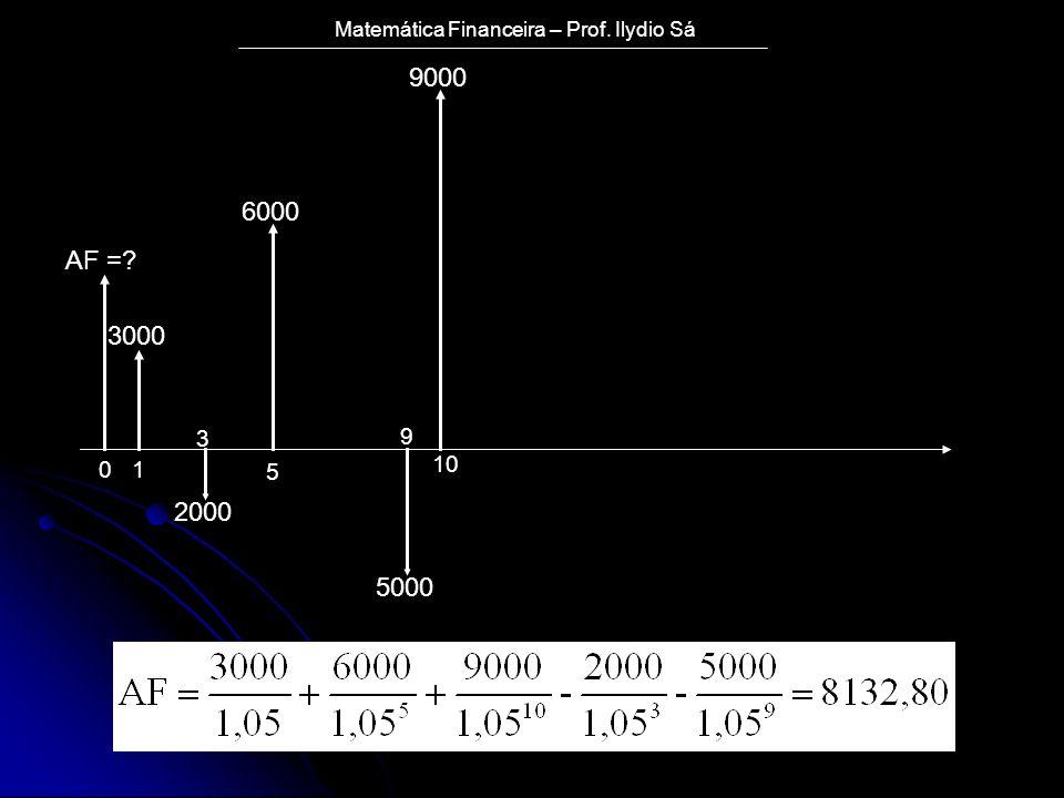 Matemática Financeira – Prof. Ilydio Sá AF =? 3000 2000 6000 5000 9000 01 3 5 9 10