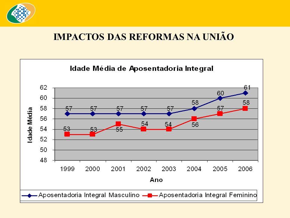 IMPACTOS DAS REFORMAS NA UNIÃO
