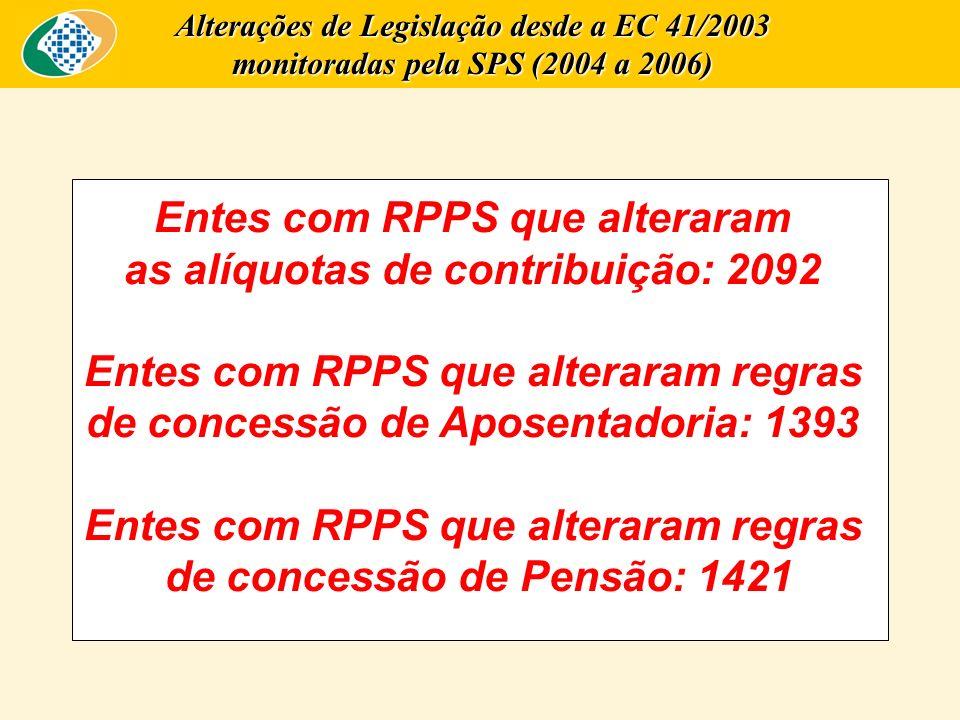 Entes com RPPS que alteraram as alíquotas de contribuição: 2092 Entes com RPPS que alteraram regras de concessão de Aposentadoria: 1393 Entes com RPPS
