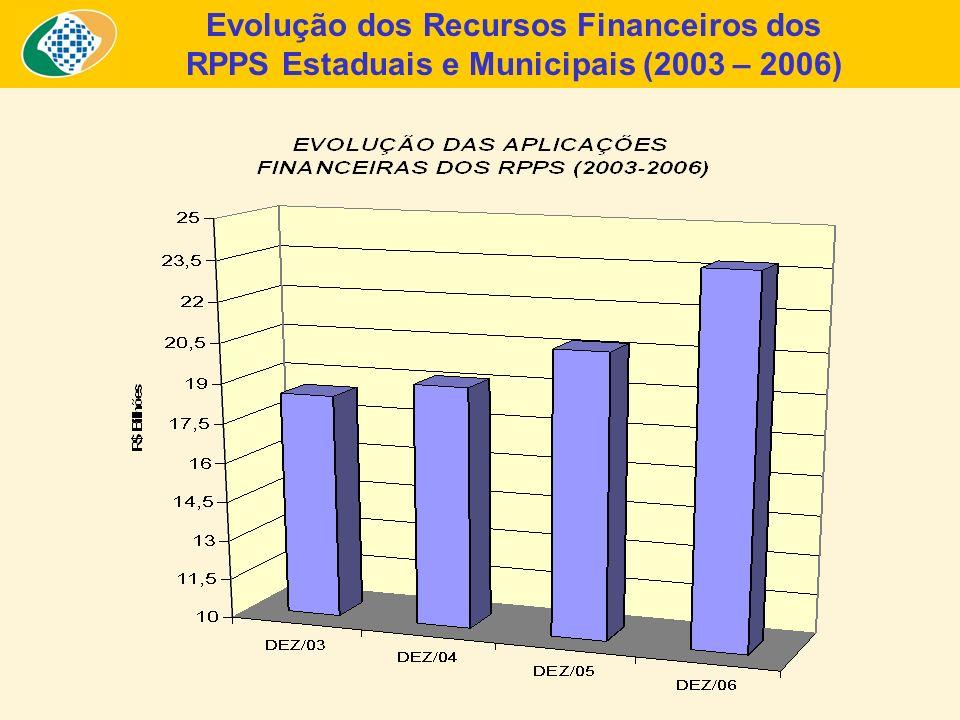 Evolução dos Recursos Financeiros dos RPPS Estaduais e Municipais (2003 – 2006)