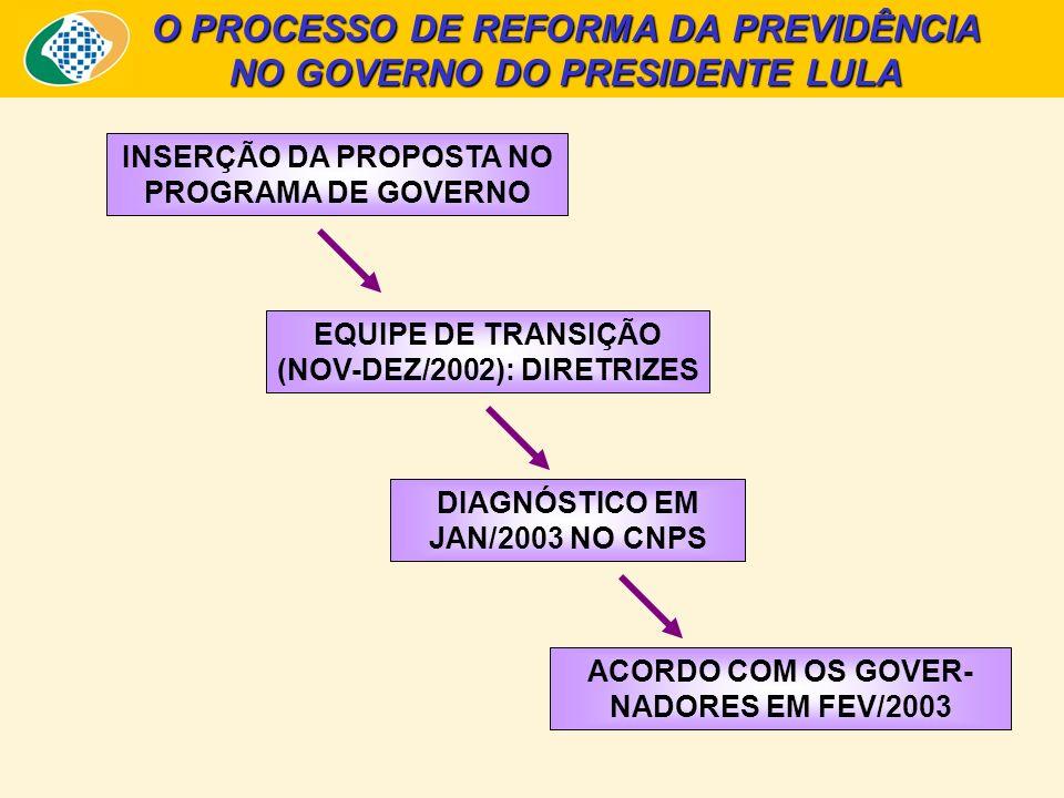 O PROCESSO DE REFORMA DA PREVIDÊNCIA NO GOVERNO DO PRESIDENTE LULA (cont.) DEBATE NO CDES ENTRE FEV E ABRIL DE 2003 FORTALECIMENTO DO CONAPREV: INSTÂNCIA TÉCNICA DE DETALHAMENTO DA REFORMA ENCAMINHAMENTO AO CON- GRESSO NACIONAL EM 30/04/2003 E TRAMITAÇÃO ATÉ DEZ DE 2003