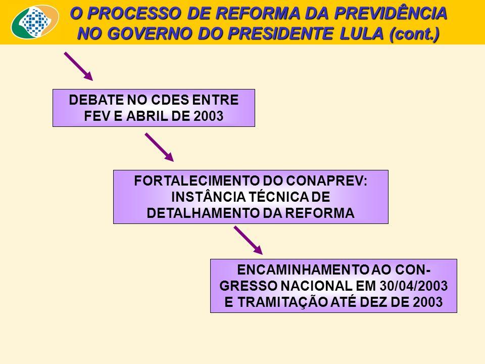 O PROCESSO DE REFORMA DA PREVIDÊNCIA NO GOVERNO DO PRESIDENTE LULA (cont.) DEBATE NO CDES ENTRE FEV E ABRIL DE 2003 FORTALECIMENTO DO CONAPREV: INSTÂN
