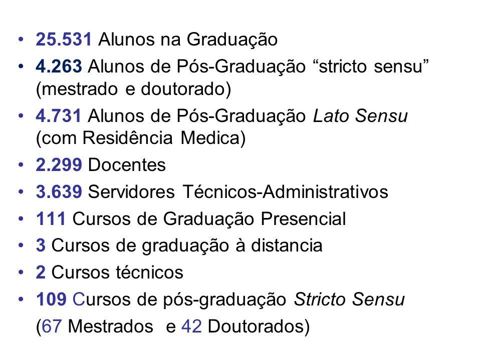 25.531 Alunos na Graduação 4.263 Alunos de Pós-Graduação stricto sensu (mestrado e doutorado) 4.731 Alunos de Pós-Graduação Lato Sensu (com Residência