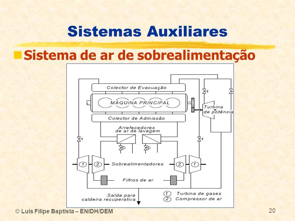 © Luis Filipe Baptista – ENIDH/DEM 20 Sistemas Auxiliares Sistema de ar de sobrealimentação
