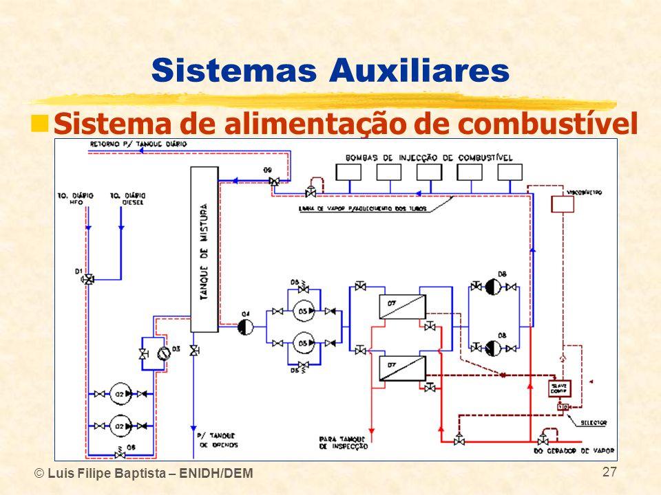 © Luis Filipe Baptista – ENIDH/DEM 27 Sistemas Auxiliares Sistema de alimentação de combustível
