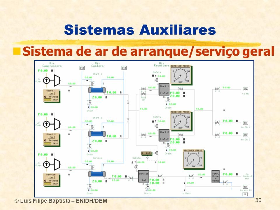 © Luis Filipe Baptista – ENIDH/DEM 30 Sistemas Auxiliares Sistema de ar de arranque/serviço geral