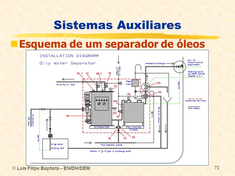 © Luis Filipe Baptista – ENIDH/DEM 70 Sistemas Auxiliares Esquema de um separador de óleos