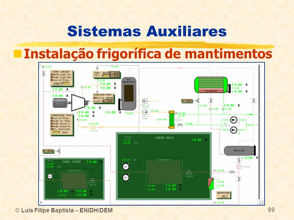 © Luis Filipe Baptista – ENIDH/DEM 89 Sistemas Auxiliares Instalação frigorífica de mantimentos