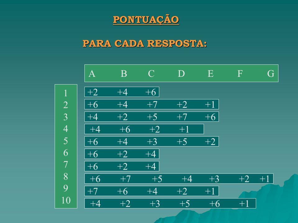 PONTUAÇÃO PARA CADA RESPOSTA: A B C D EFG 1 2 3 4 5 6 7 8 9 10 +2+4+6 +6+4+7+2+1 +4+2+5+7+6 +4 +6 +2 +1 +6+4+3+5+2 +6+2+4 +6 +7 +5 +4 +3 +2 +1 +7+6+4+2+1 +4+2+3+5+6+1