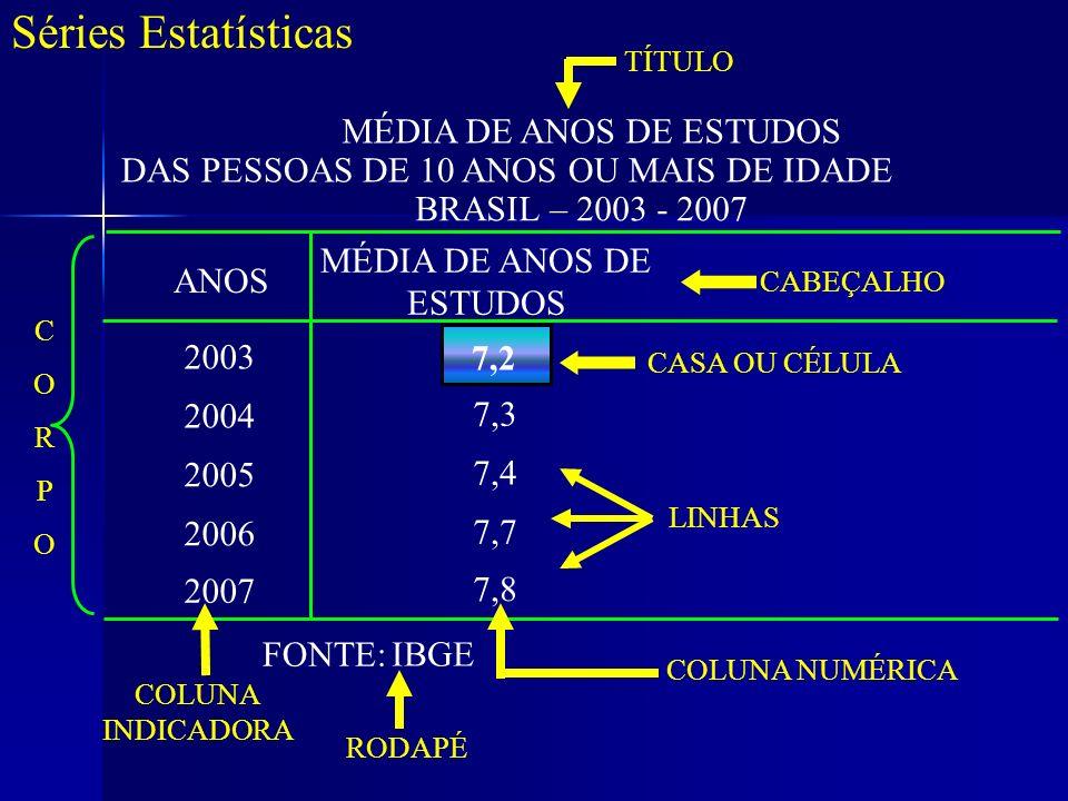 Séries Estatísticas MÉDIA DE ANOS DE ESTUDOS DAS PESSOAS DE 10 ANOS OU MAIS DE IDADE BRASIL – 2003 - 2007 ANOS MÉDIA DE ANOS DE ESTUDOS CABEÇALHO 2003