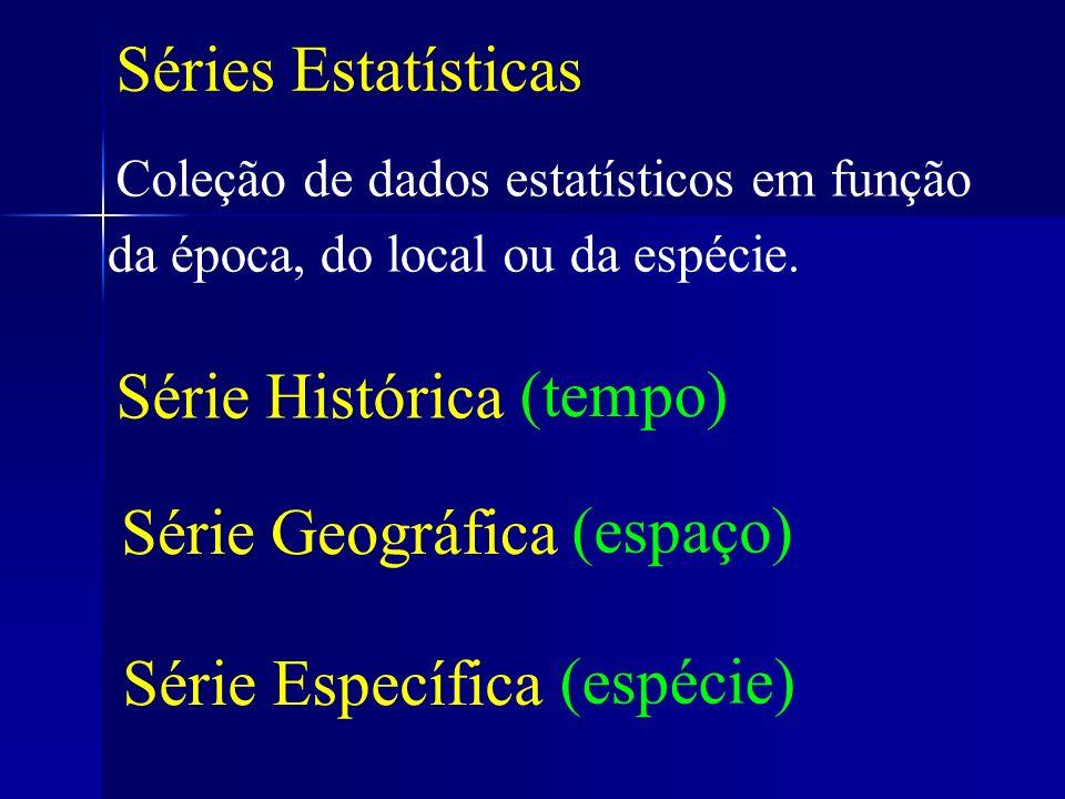 Séries Estatísticas Coleção de dados estatísticos em função Série Histórica (tempo) Série Geográfica (espaço) Série Específica (espécie) da época,do l