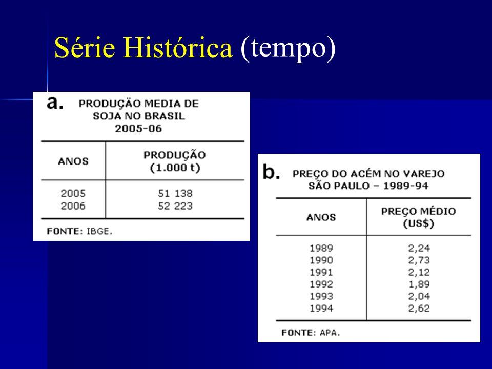 Série Histórica (tempo)