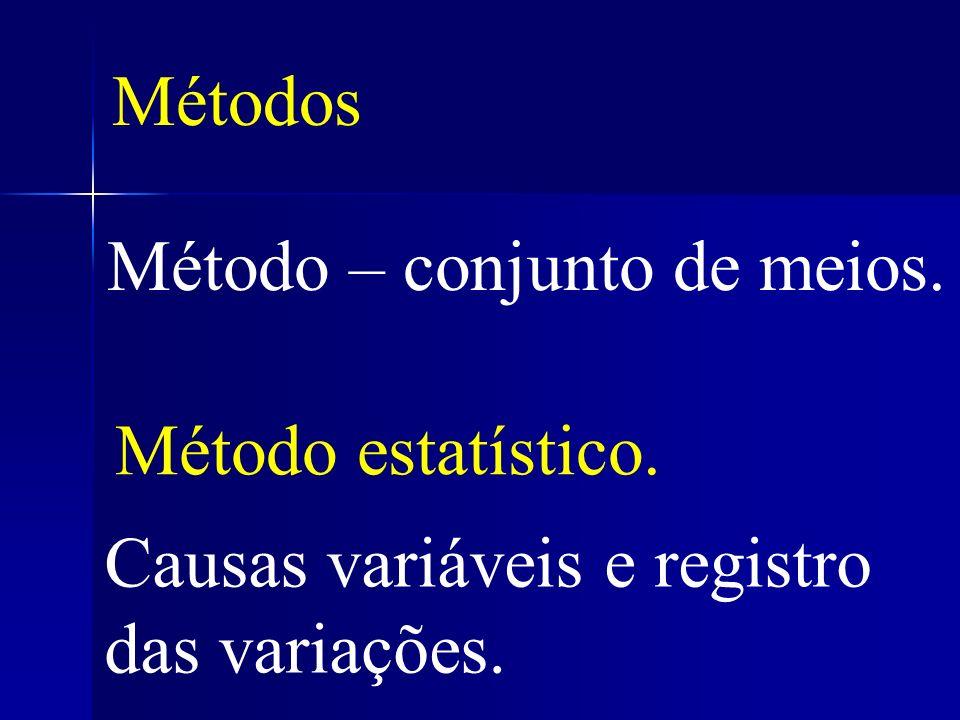 Métodos Causas variáveis e registro das variações. Método – conjunto de meios. Método estatístico.