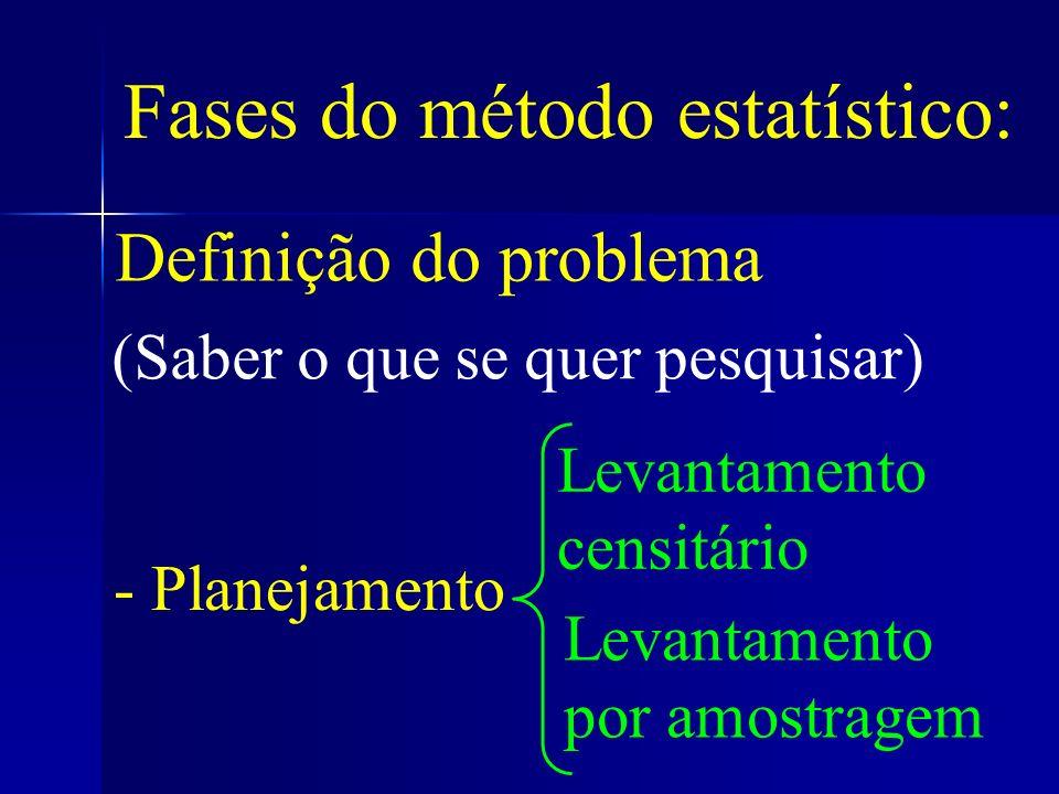 Definição do problema (Saber o que se quer pesquisar) - Planejamento Levantamento censitário Levantamento por amostragem Fases do método estatístico: