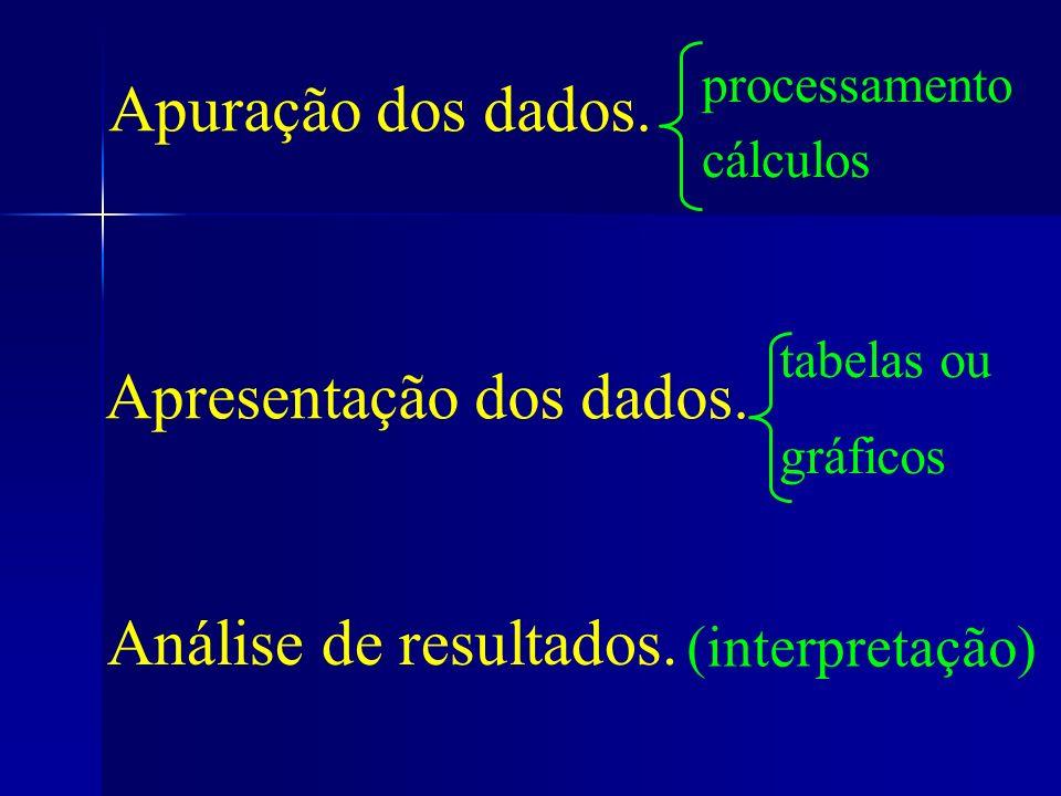 Apuração dos dados. Apresentação dos dados. tabelas ou gráficos processamento cálculos Análise de resultados. (interpretação)