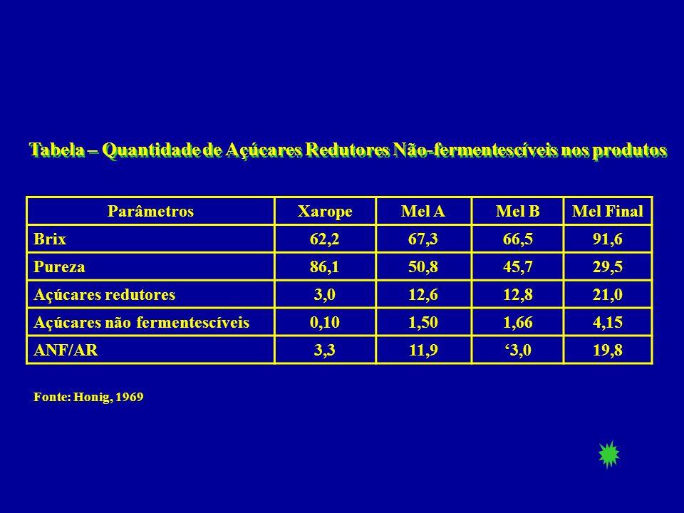 ParâmetrosXaropeMel AMel BMel Final Brix62,267,366,591,6 Pureza86,150,845,729,5 Açúcares redutores3,012,612,821,0 Açúcares não fermentescíveis0,101,50