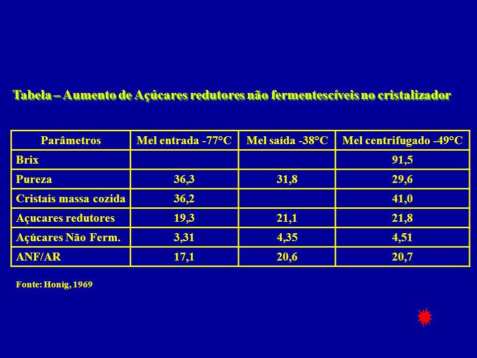 ParâmetrosMel entrada -77°CMel saída -38°CMel centrifugado -49°C Brix91,5 Pureza36,331,829,6 Cristais massa cozida36,241,0 Açucares redutores19,321,12