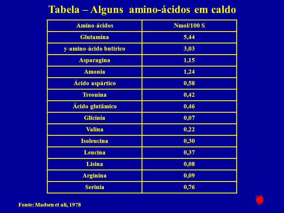 Tabela – Alguns amino-ácidos em caldo Amino-ácidosNmol/100 S Glutamina5,44 y-amino-ácido butirico3,03 Asparagina1,15 Amonia1,24 Ácido aspártico0,58 Tr