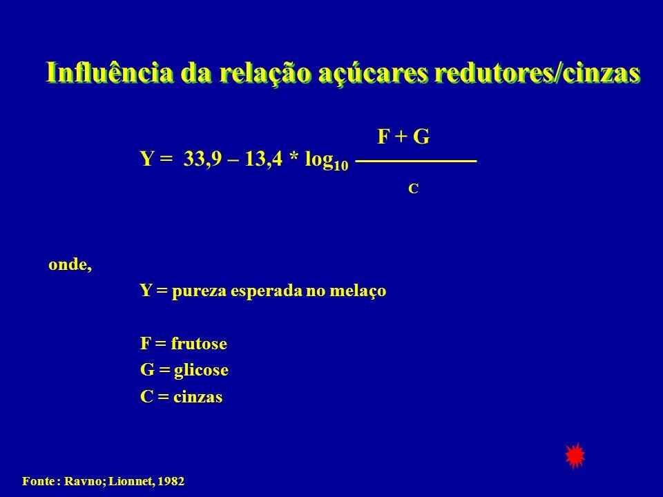 Influência da relação açúcares redutores/cinzas onde, Y = pureza esperada no melaço F = frutose G = glicose C = cinzas F + G Y = 33,9 – 13,4 * log 10
