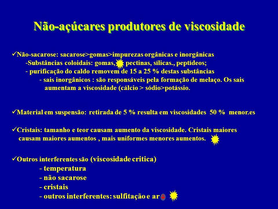 Não-açúcares produtores de viscosidade Outros interferentes são (viscosidade critica) - temperatura - não sacarose - cristais - outros interferentes: