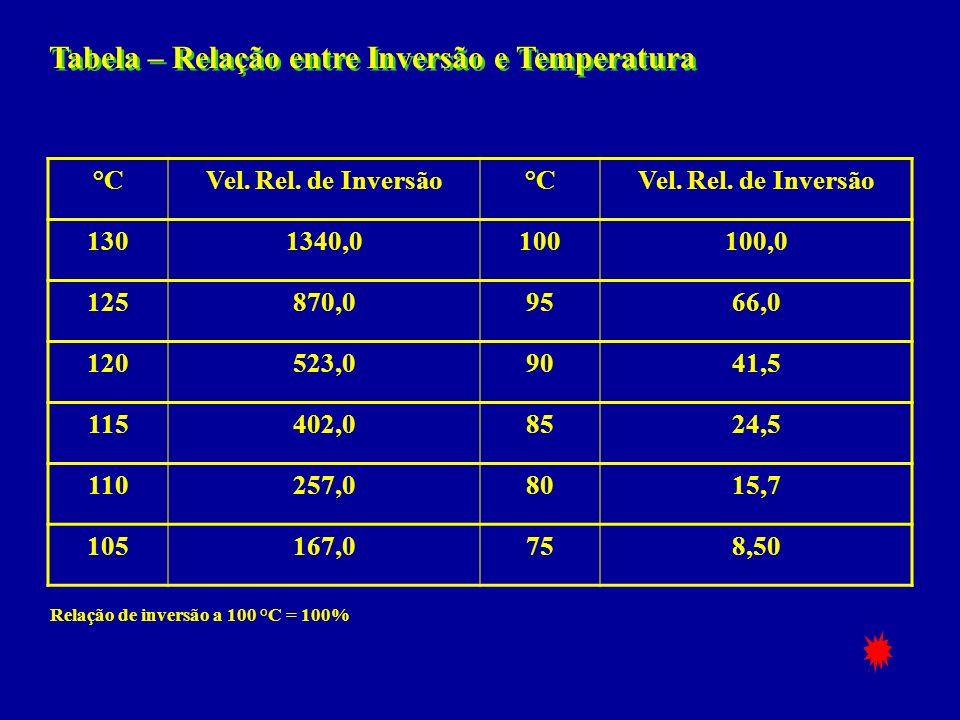 pH% InversãopH% InversãopH% Inversão 5,02,176,20,137,00,021 5,40,846,40,0847,20,013 5,80,346,60,0537,40,008 6,00,216,80,0347,60,005 Tabela – Inversão de sacarose por hora a 100°C Fonte: Huletts, 1975