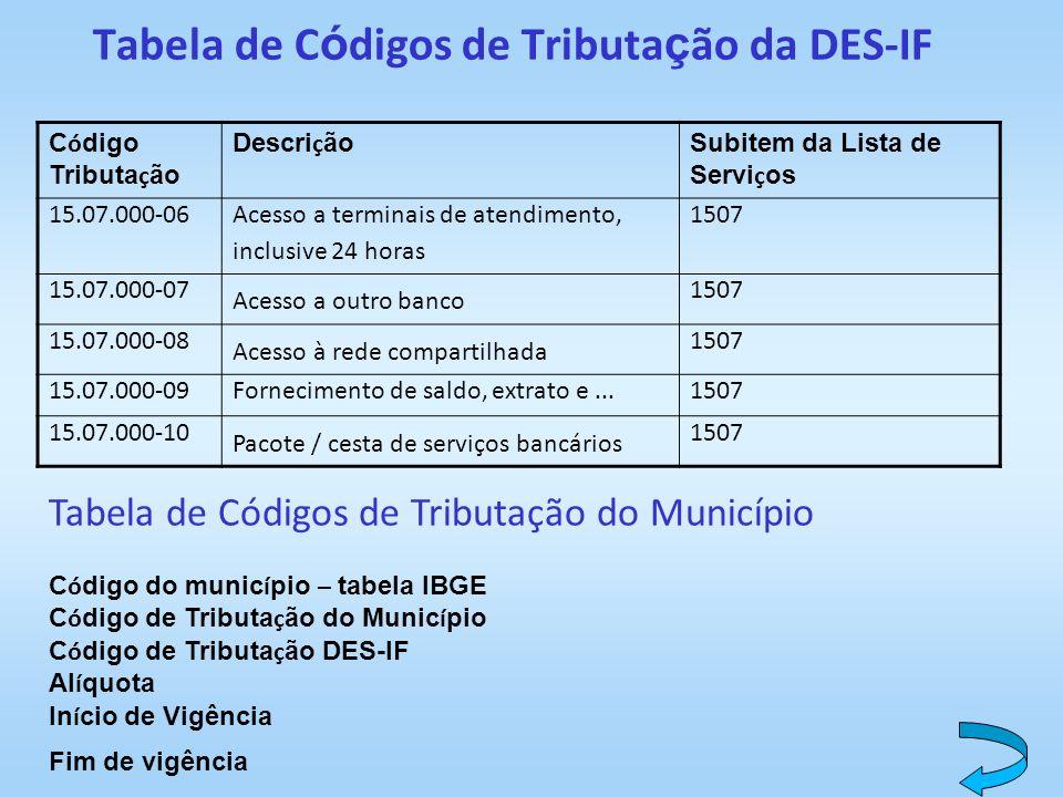 Tabela de C ó digos de Tributa ç ão da DES-IF C ó digo Tributa ç ão Descri ç ão Subitem da Lista de Servi ç os 15.07.000-06 Acesso a terminais de aten