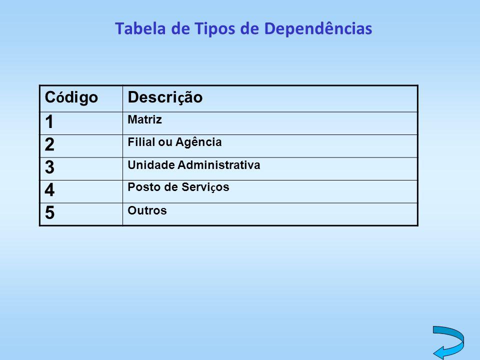 Tabela de Tipos de Dependências C ó digoDescri ç ão 1 Matriz 2 Filial ou Agência 3 Unidade Administrativa 4 Posto de Servi ç os 5 Outros