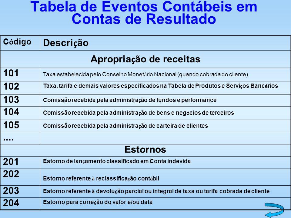 Tabela de Eventos Contábeis em Contas de Resultado C ó digo Descri ç ão Apropria ç ão de receitas 101 Taxa estabelecida pelo Conselho Monet á rio Naci