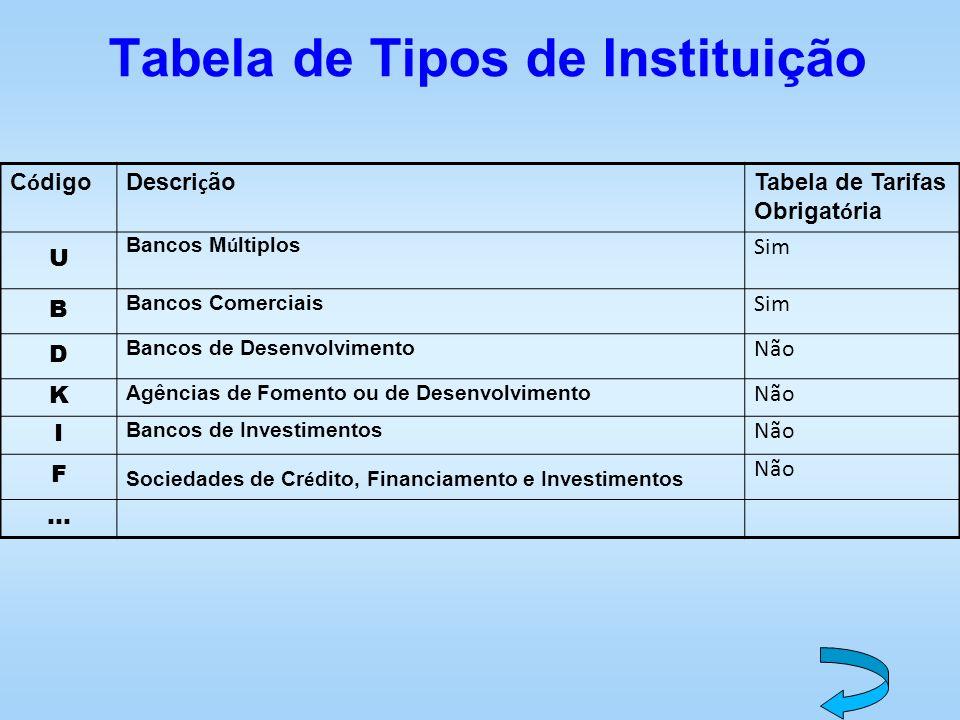 Tabela de Tipos de Instituição C ó digoDescri ç ão Tabela de Tarifas Obrigat ó ria U Bancos M ú ltiplos Sim B Bancos Comerciais Sim D Bancos de Desenv