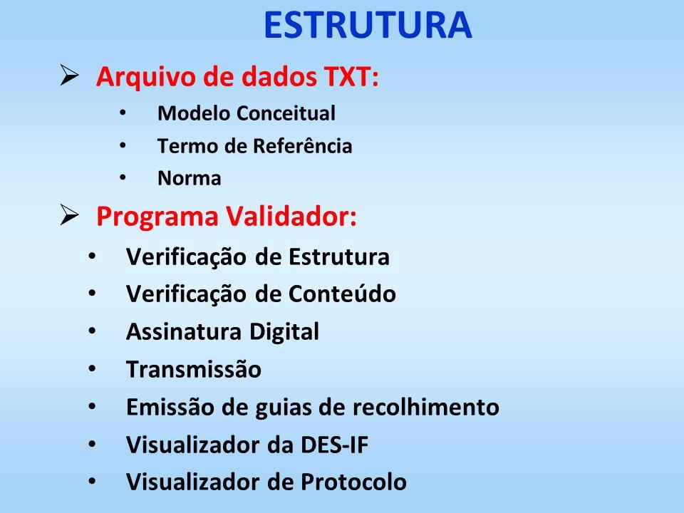 ESTRUTURA Arquivo de dados TXT: Modelo Conceitual Termo de Referência Norma Programa Validador: Verificação de Estrutura Verificação de Conteúdo Assin