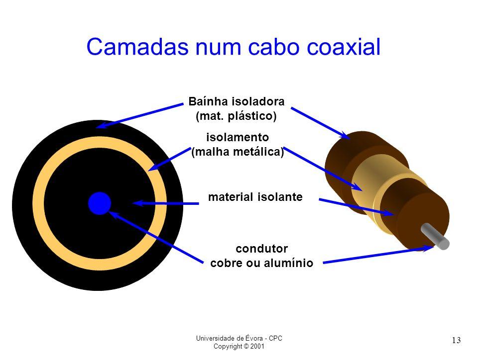 Universidade de Évora - CPC Copyright © 2001 13 Camadas num cabo coaxial condutor cobre ou alumínio material isolante isolamento (malha metálica) Baín