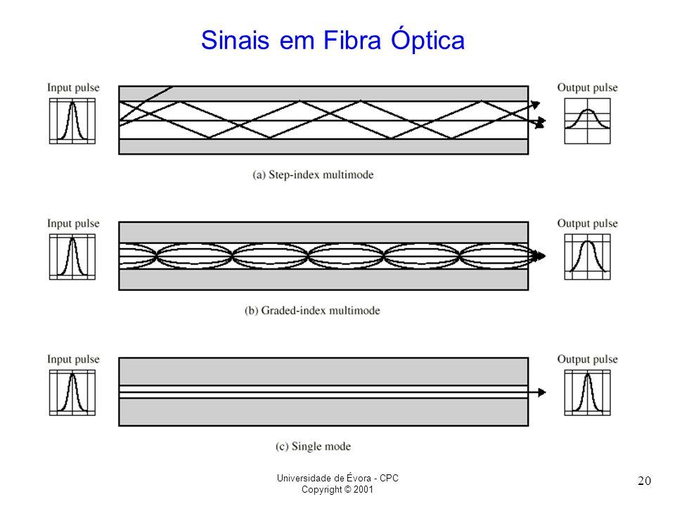 Universidade de Évora - CPC Copyright © 2001 20 Sinais em Fibra Óptica