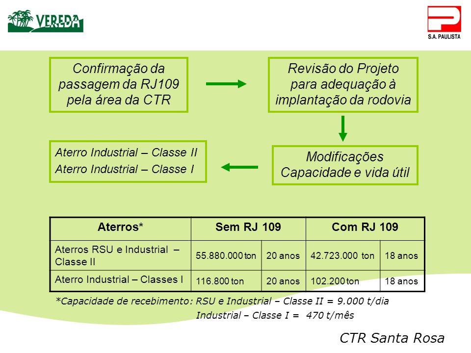 Confirmação da passagem da RJ109 pela área da CTR Revisão do Projeto para adequação à implantação da rodovia Modificações Capacidade e vida útil Aterr