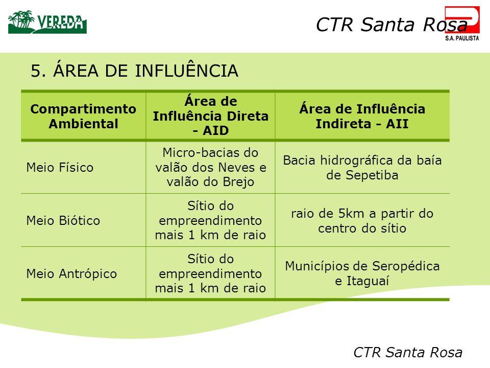 5. ÁREA DE INFLUÊNCIA CTR Santa Rosa Compartimento Ambiental Área de Influência Direta - AID Área de Influência Indireta - AII Meio Físico Micro-bacia