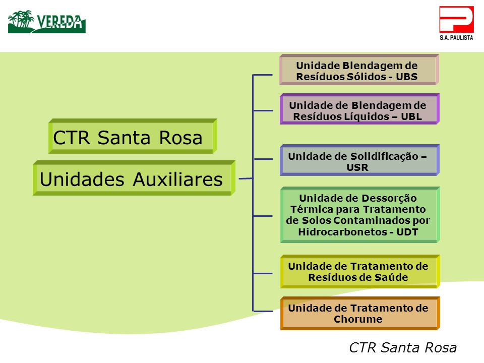 CTR Santa Rosa Unidades Auxiliares Unidade de Tratamento de Resíduos de Saúde CTR Santa Rosa Unidade Blendagem de Resíduos Sólidos - UBS Unidade de So