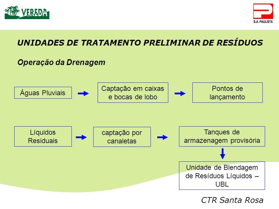 CTR Santa Rosa Unidade de Blendagem de Resíduos Líquidos – UBL Líquidos Residuais captação por canaletas Tanques de armazenagem provisória Águas Pluvi