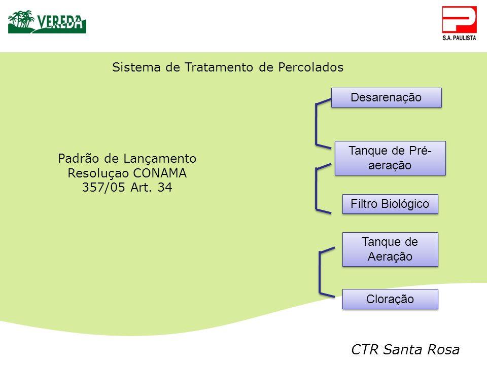CTR Santa Rosa Desarenação Sistema de Tratamento de Percolados Filtro Biológico Tanque de Aeração Cloração Tanque de Pré- aeração Padrão de Lançamento