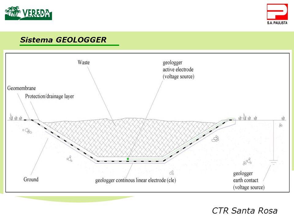 CTR Santa Rosa Sistema GEOLOGGER
