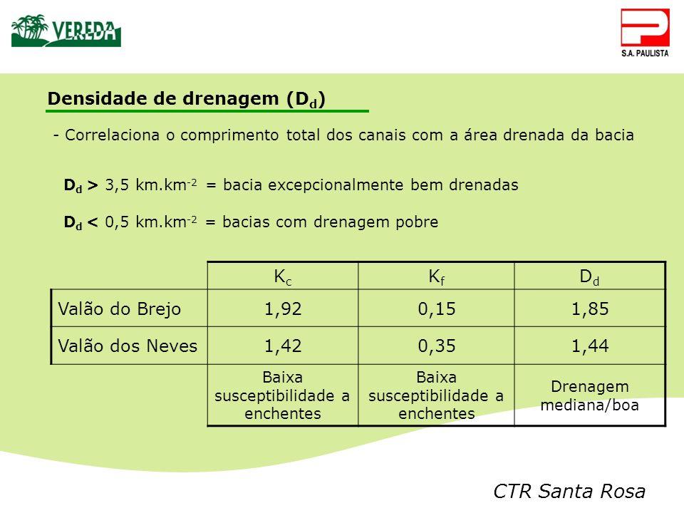 CTR Santa Rosa Densidade de drenagem (D d ) - Correlaciona o comprimento total dos canais com a área drenada da bacia D d > 3,5 km.km -2 = bacia excep