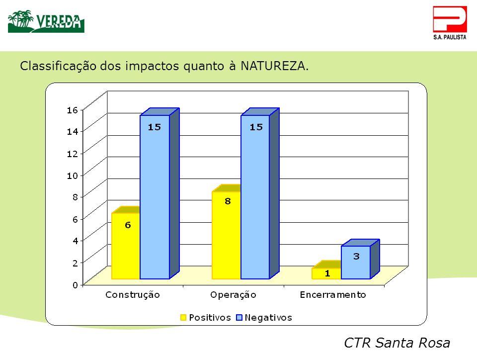 CTR Santa Rosa Classificação dos impactos quanto à NATUREZA.