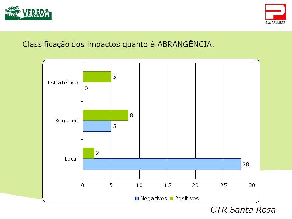 CTR Santa Rosa Classificação dos impactos quanto à ABRANGÊNCIA.