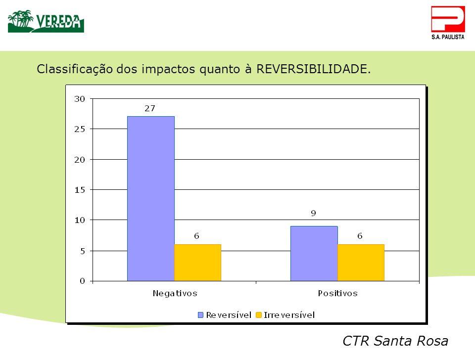 CTR Santa Rosa Classificação dos impactos quanto à REVERSIBILIDADE.