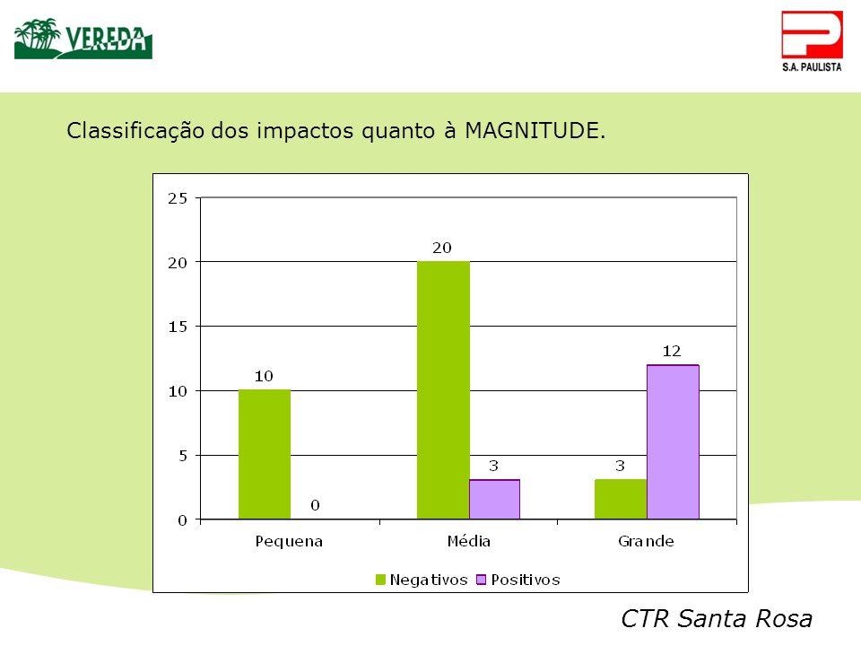 CTR Santa Rosa Classificação dos impactos quanto à MAGNITUDE.