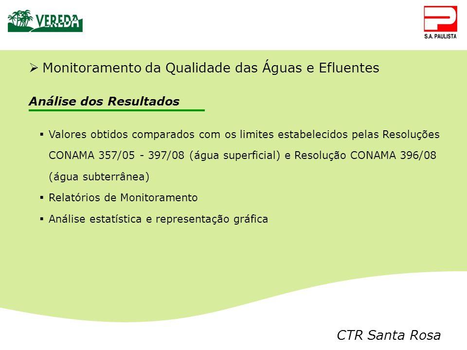 CTR Santa Rosa Análise dos Resultados Valores obtidos comparados com os limites estabelecidos pelas Resoluções CONAMA 357/05 - 397/08 (água superficia