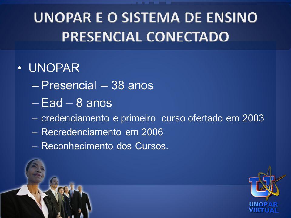 UNOPAR –Presencial – 38 anos –Ead – 8 anos –credenciamento e primeiro curso ofertado em 2003 –Recredenciamento em 2006 –Reconhecimento dos Cursos.